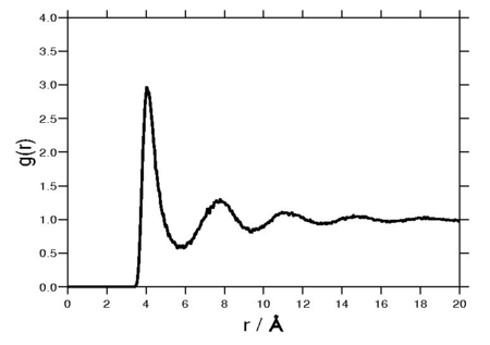 Typical radial distribution function for the monatomic Lennard-Jones liquid.