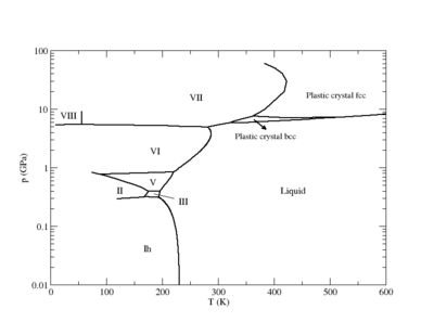 TIP4P phase diagram.png