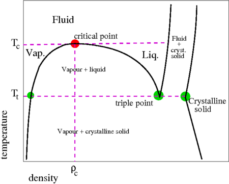 On a    phase       diagram     is there vapor pressure at pressures and    temperatures    not on the coexistence