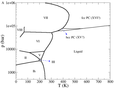 TIP4P 2005 phase diagram.png