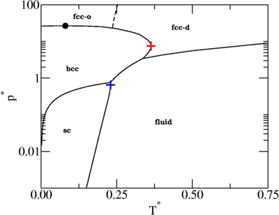 Phase diagram of anisotropic particles with octahedral symmetry page phase diagram in the pressure temperature plane ccuart Image collections